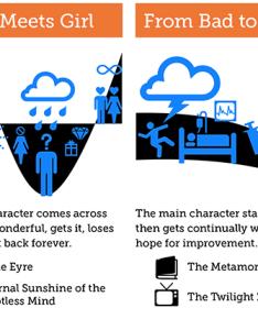 also the universal shapes of stories according to kurt vonnegut rh io zmodo