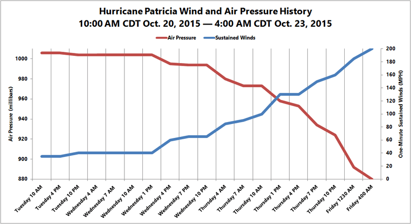 At 200 MPH, Hurricane Patricia Is Now the Strongest Tropical Cyclone Ever Recorded