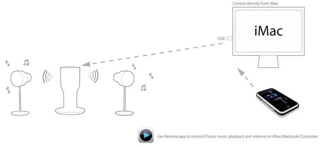 EOps i24R3 Wireless Gesture-Control iPhone Speaker is