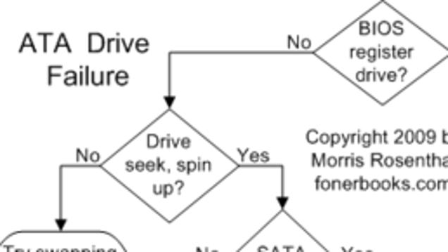 How To Troubleshoot: Xkcd How To Troubleshoot