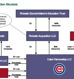 the inside story of how the ricketts family schemed and feuded their way to owning the chicago cubs [ 1200 x 675 Pixel ]
