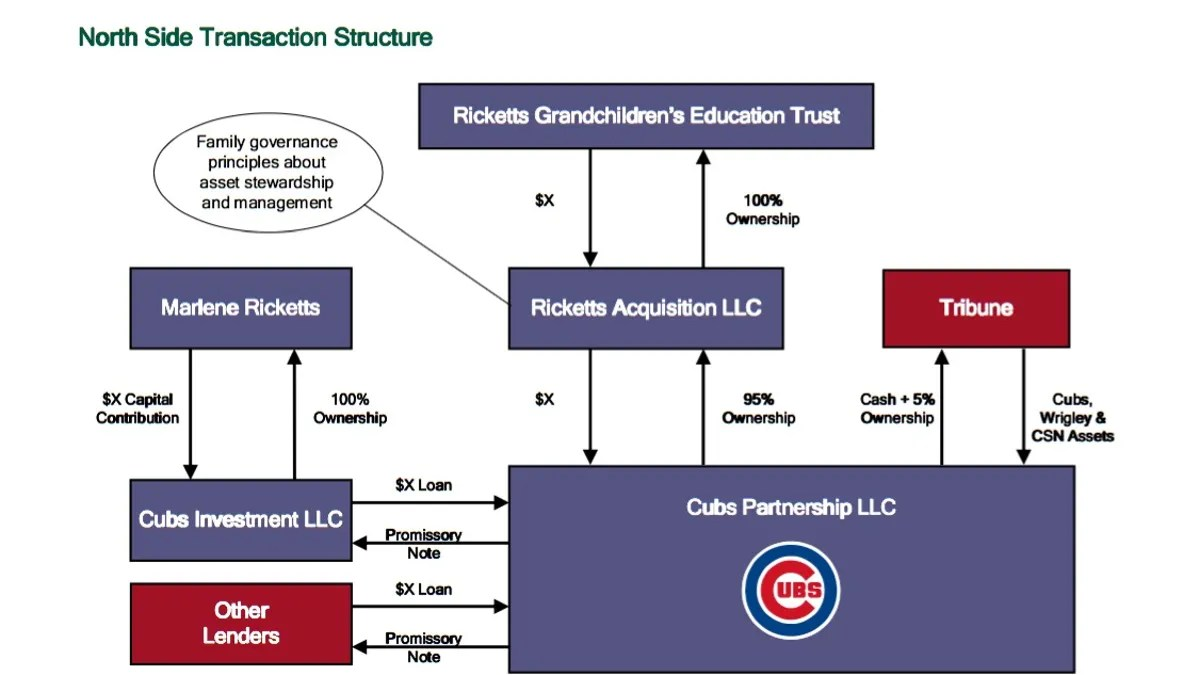 hight resolution of the inside story of how the ricketts family schemed and feuded their way to owning the chicago cubs