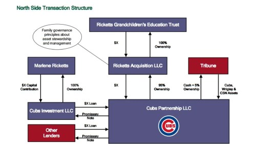 small resolution of the inside story of how the ricketts family schemed and feuded their way to owning the chicago cubs