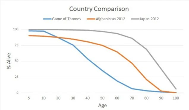 Valar Morghulis: A Statistical Guide To Deaths In Game Of