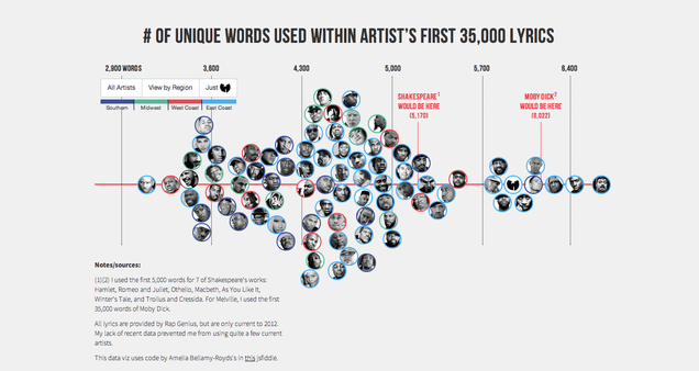 Rappers, Ranked By Vocabulary-Size