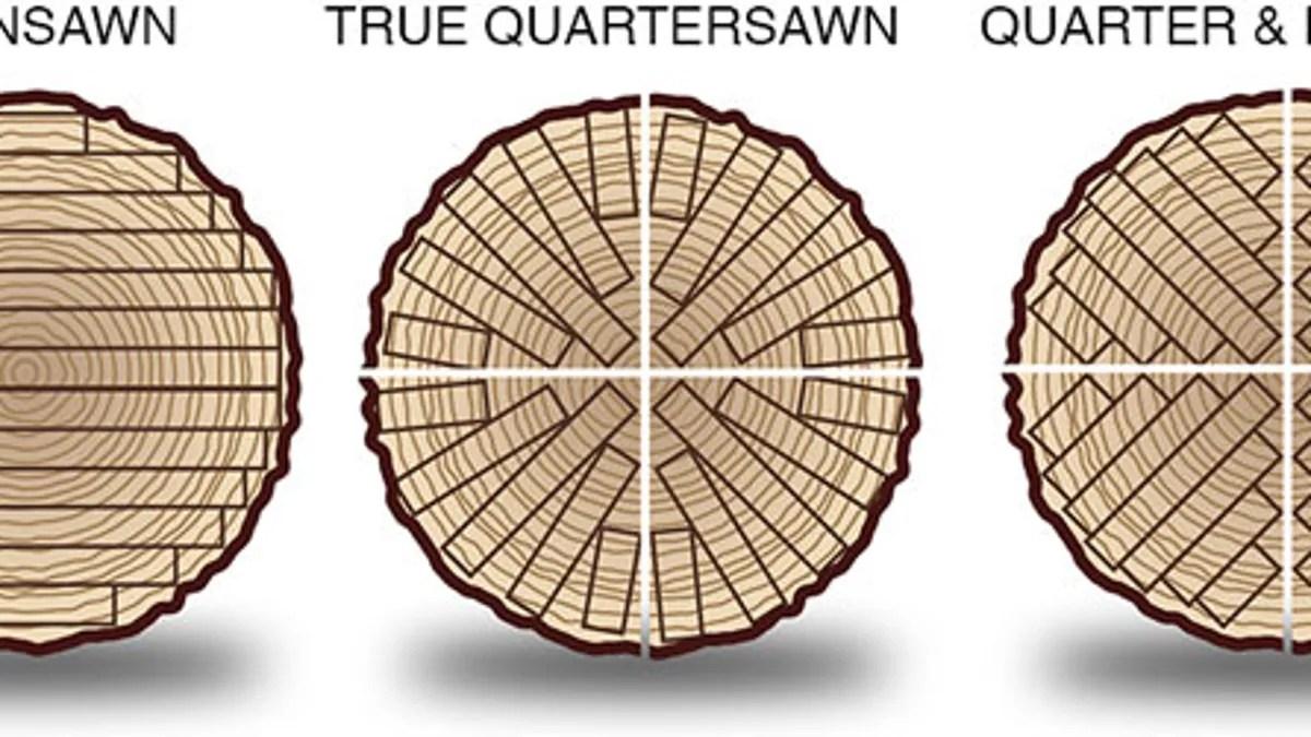 Actual Measurements Of A 2×4 Wood