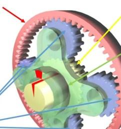 car gear diagram [ 1200 x 675 Pixel ]