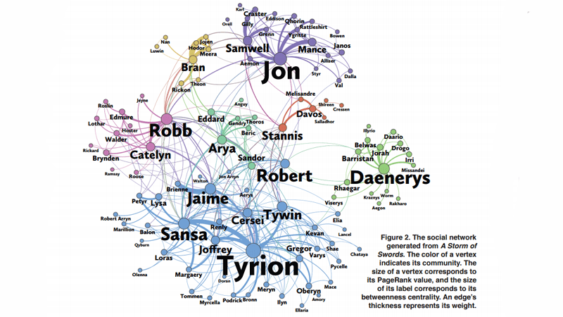 Un estudio matemático descubre quién es el verdadero protagonista de Juego de Tronos