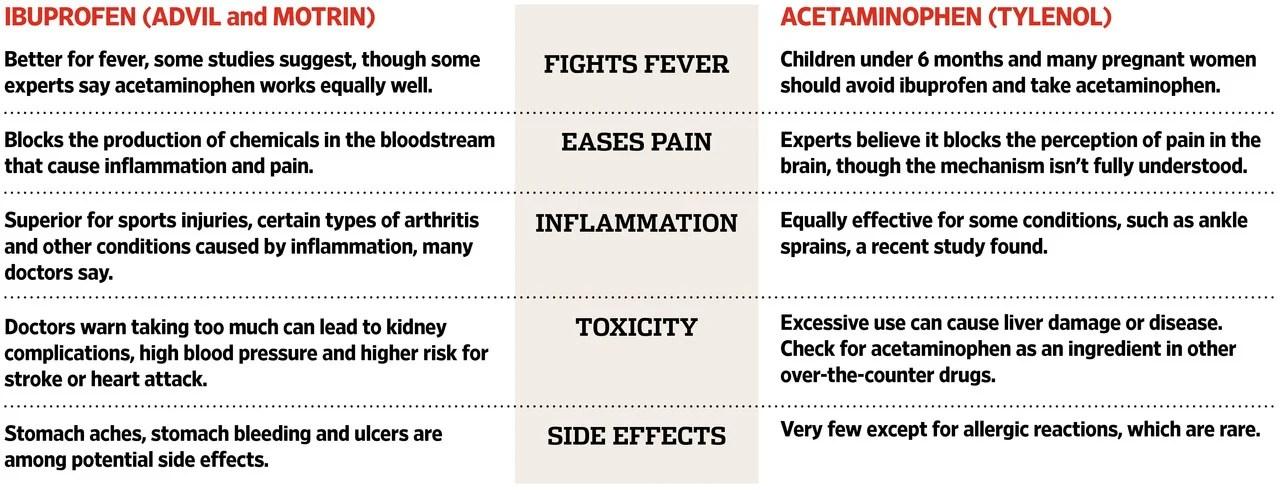 Ibuprofen vs Paracetamol: What's the Best Medication to ...