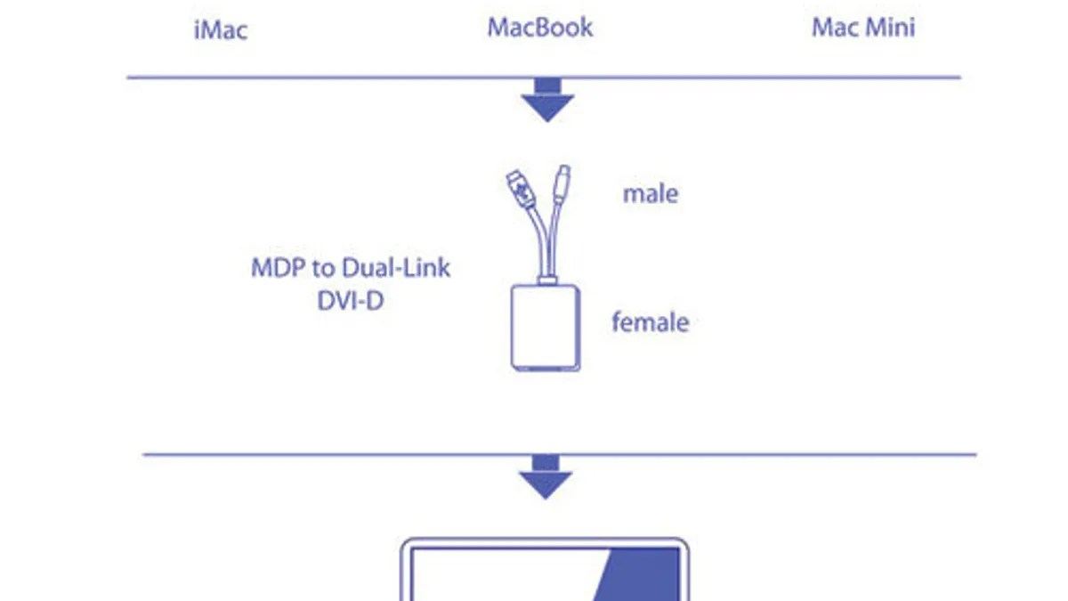 hight resolution of dual link dvi diagram