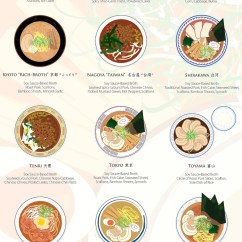 Kitchen Inventory App Home Depot Kitchens This Graphic Shows You The Many Ways To Make Real Ramen