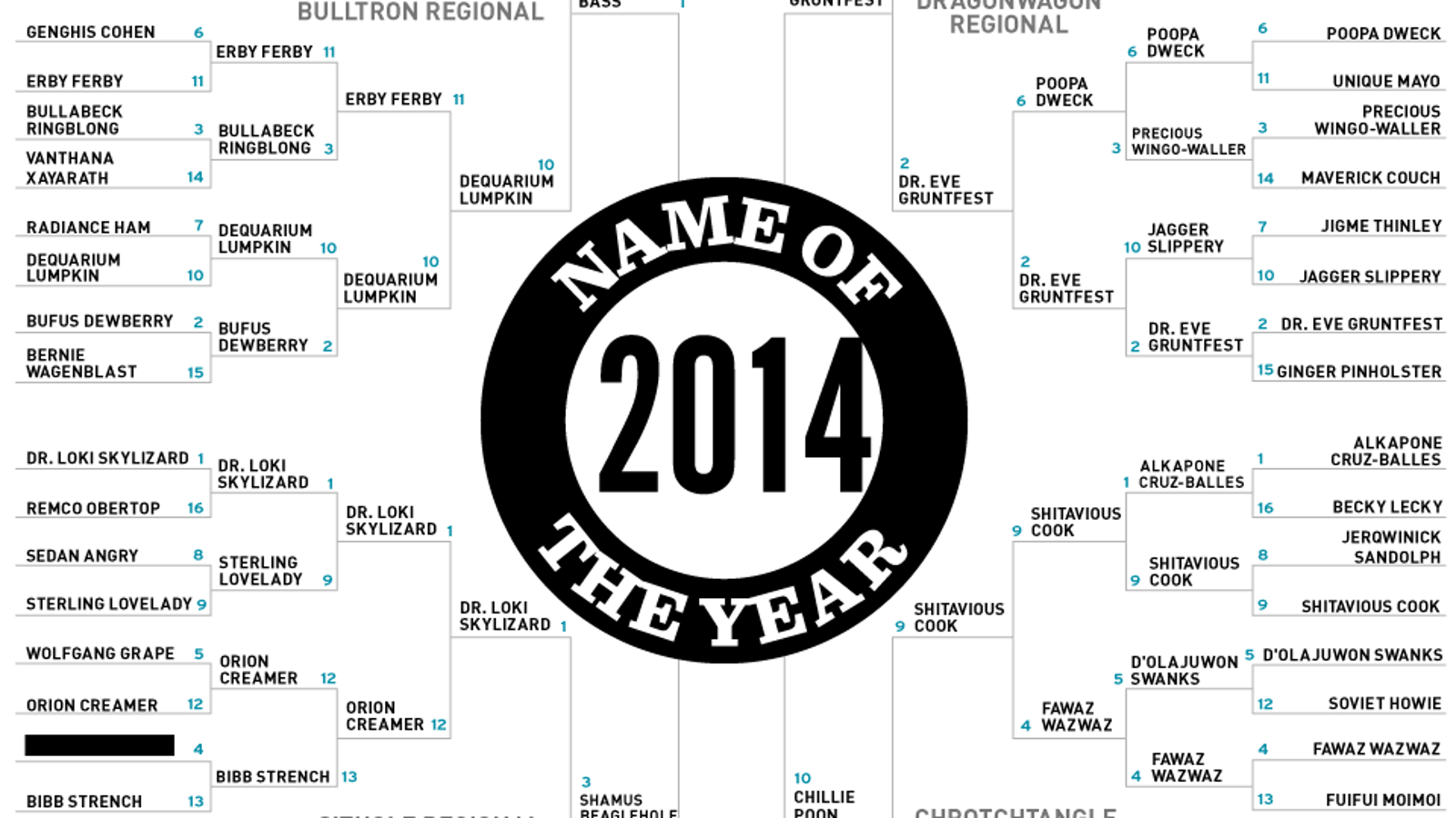 2014 Name Of The Year: The Final Four