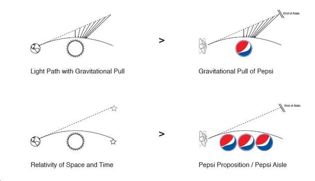 'Breathtaking' Document Reveals Pepsi's Logo is Pinnacle
