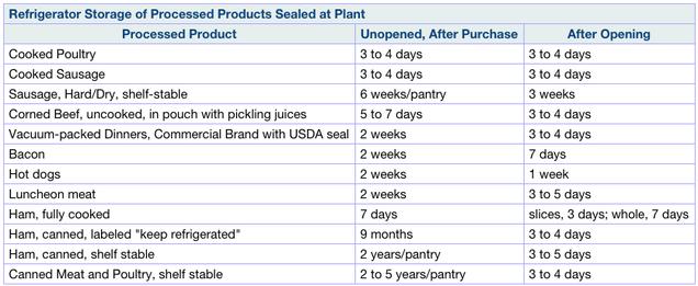 The Disturbingly Inexact Science Of Food Expiration Dates
