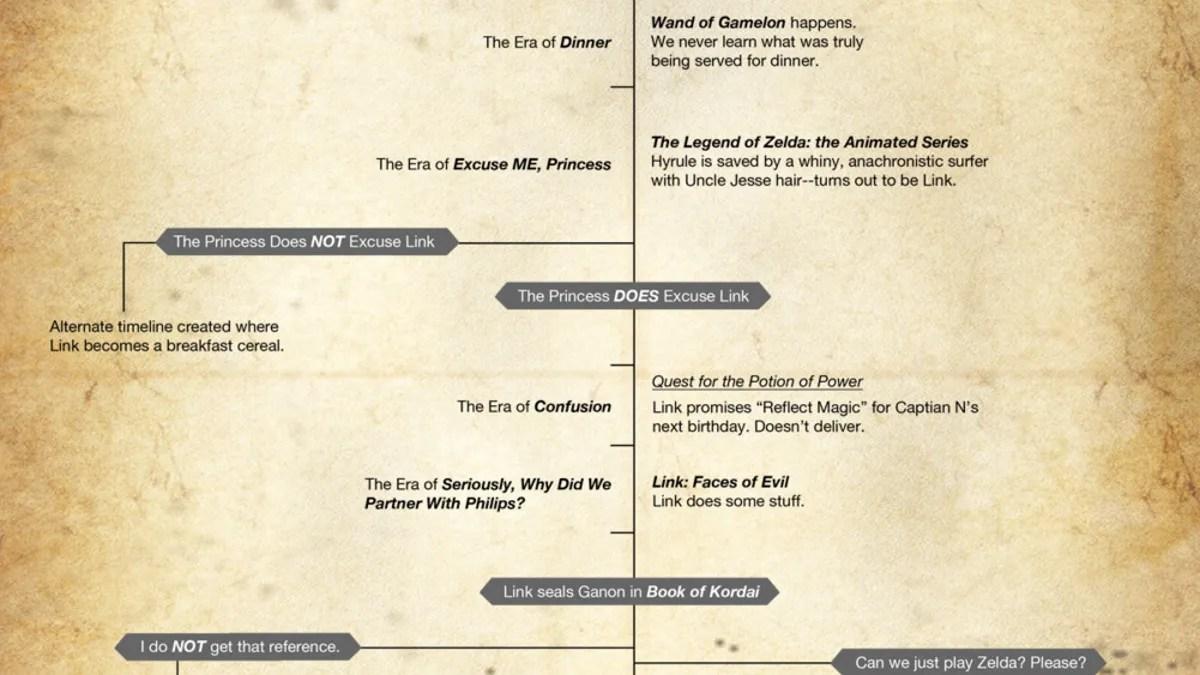 the zelda timeline has