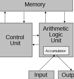 ram chip diagram [ 1200 x 675 Pixel ]