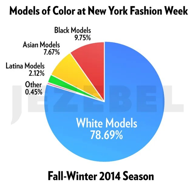 MODELS OF COLOR AT NEW YORK FASHION WEEK - people of color in the modeling industry
