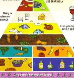 usda food plate diagram [ 1200 x 675 Pixel ]