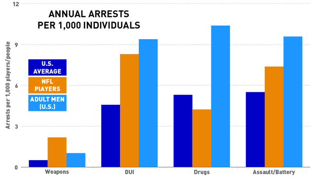 What Do Arrests Data Really Say About NFL Players And Crime?