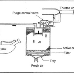 How A Vaporizer Works Diagram Ford 5 4 Heater Hose Don 39t Be Moron Stop Topping Off Your Gas Tank