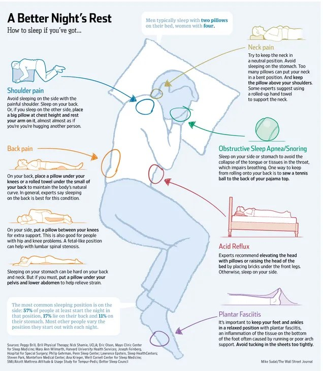 The Perfect Sleeping Positions to Fix Common Body Problems