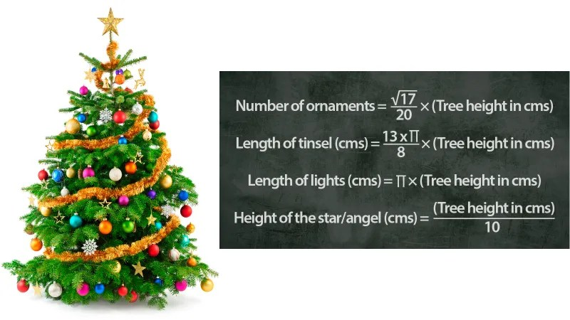 The Mathematical Formula For A Perfectly Decorated