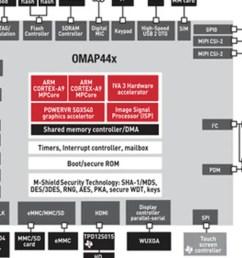 omap4 block diagram [ 1200 x 675 Pixel ]