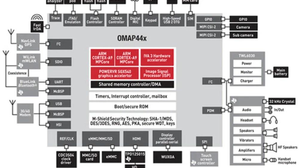 medium resolution of omap4 block diagram