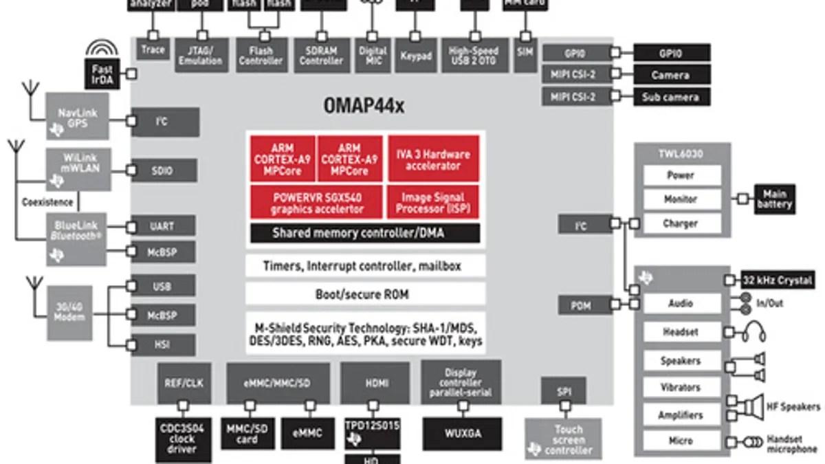 hight resolution of omap4 block diagram