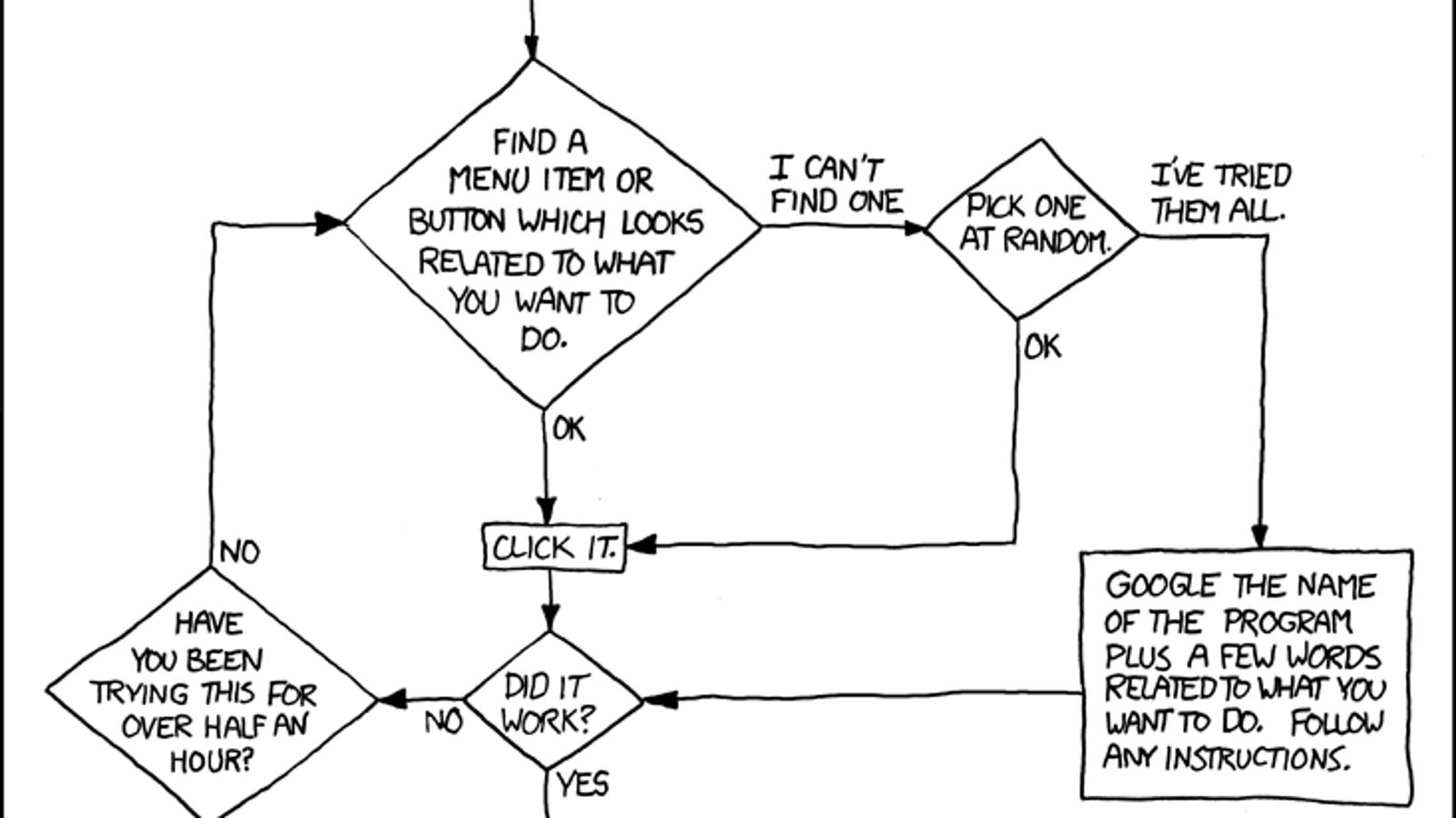 Tech Support Cheat Sheet Reveals the Secrets of