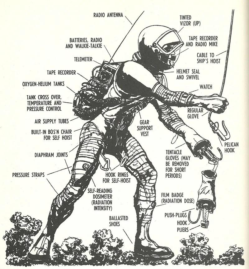 1960s spacesuit designs from Wernher von Braun's science