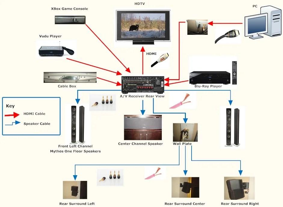 5 1 home theater wiring diagram interior brain surround sound 33 images xjmgxvab2sumrnhd5hdk for kitchen at