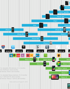 This chart shows how long ios and nexus devices get updates also rh lifehacker