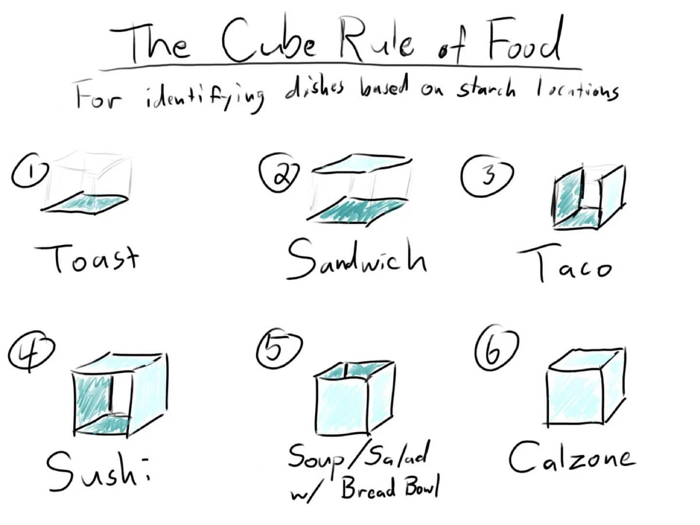 Determine Which Foods Are A Sandwich With The 'Cube Rule'