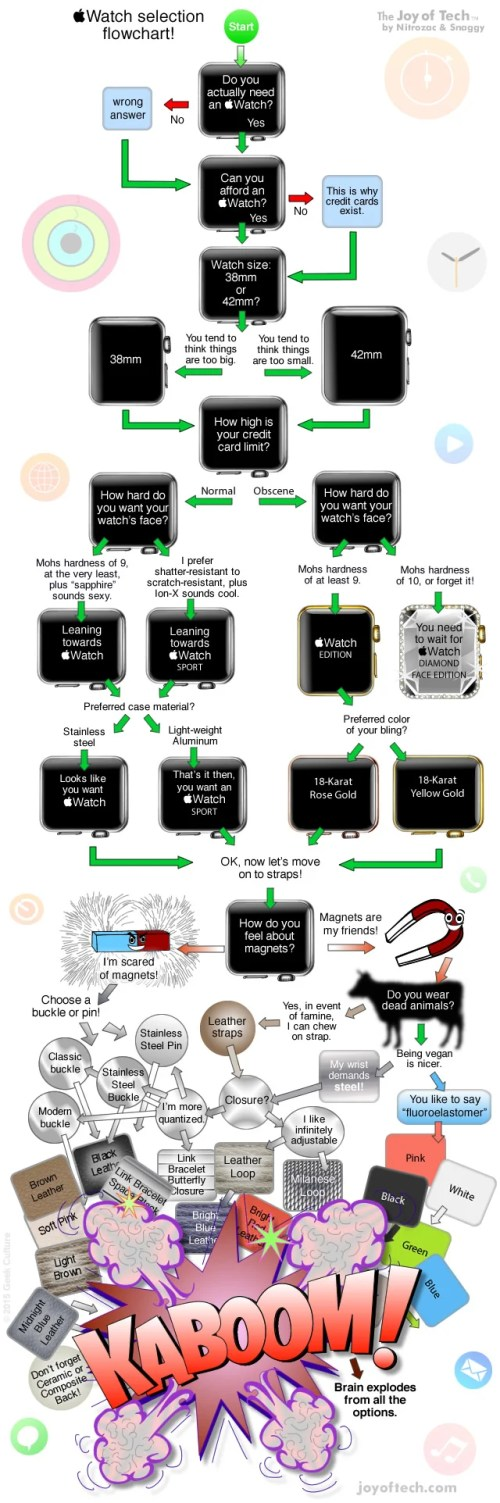 small resolution of a fun flowchart to help you choose which apple watch to buy