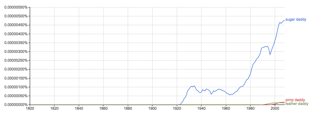 google ngram viewer sugar