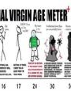 Official virgin age meter  fucked her vagina dude so cool have also year old wizard know your meme rh knowyourmeme