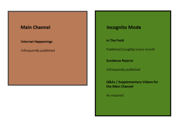 Main Channel Incognito Mode Internet Happenings In The Field Infrequently published Published (roughly) every month Sundance Rejects Infrequently published Q&As / Supplementary Videos for the Main Channel As required Text