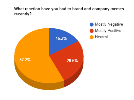 What reaction have you had to brand and company recently? memes Mostly Negative Mostly Positive Neutral 16.2% 57.2% 26.6% Text Colorfulness Orange Circle Diagram