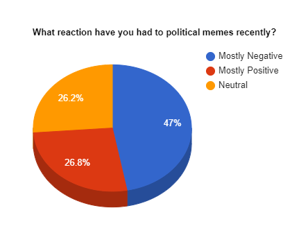 What reaction have you had to political memes recently? Mostly Negative Mostly Positive Neutral 26.2% 47% 26.8% Colorfulness Orange Azure Electric blue Circle Diagram