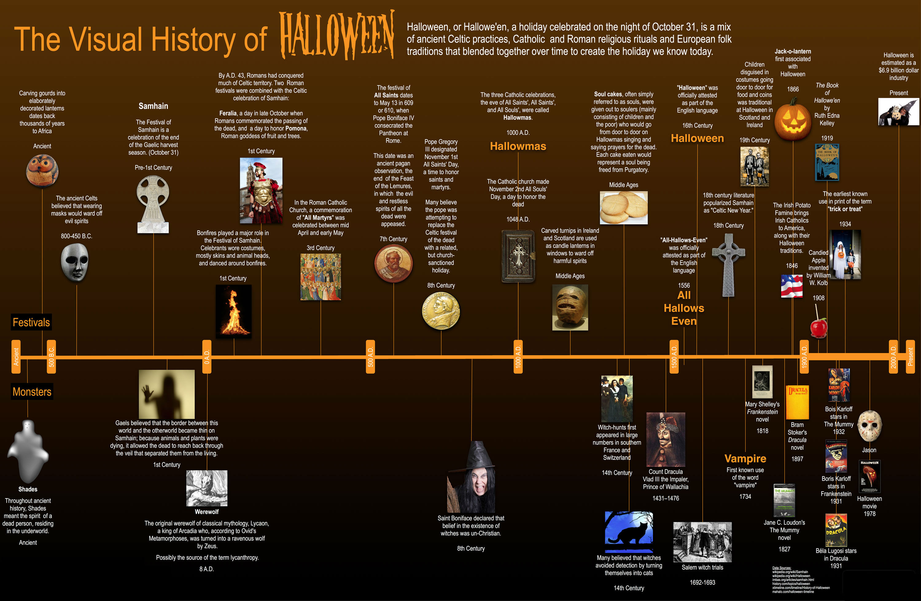 the visual history of