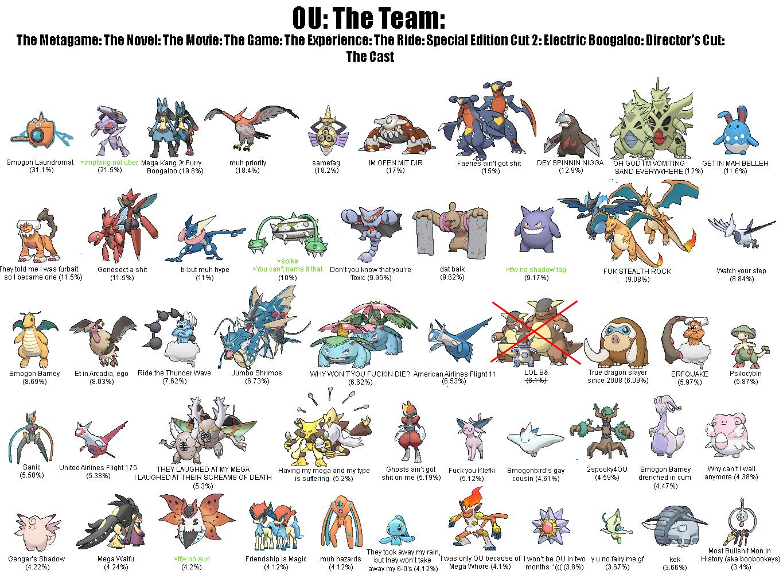 ou the team pokémon