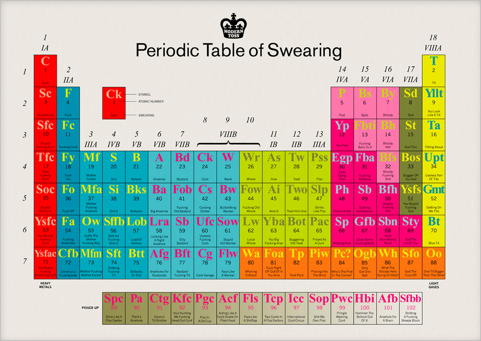 diagram of modern periodic table citroen c4 bsi wiring image 759877 parodies know your meme swearing viiia 14 15 16 172 iva va via viiat iia ck