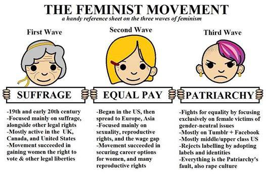 waves of feminism feminism
