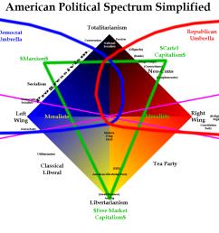 american political spectrum simplified totalitarianism democrat umbrella republican umbrella fascism communism nationa socialists cartel  [ 900 x 900 Pixel ]