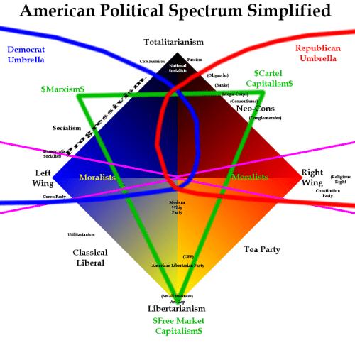 small resolution of american political spectrum simplified totalitarianism democrat umbrella republican umbrella fascism communism nationa socialists cartel