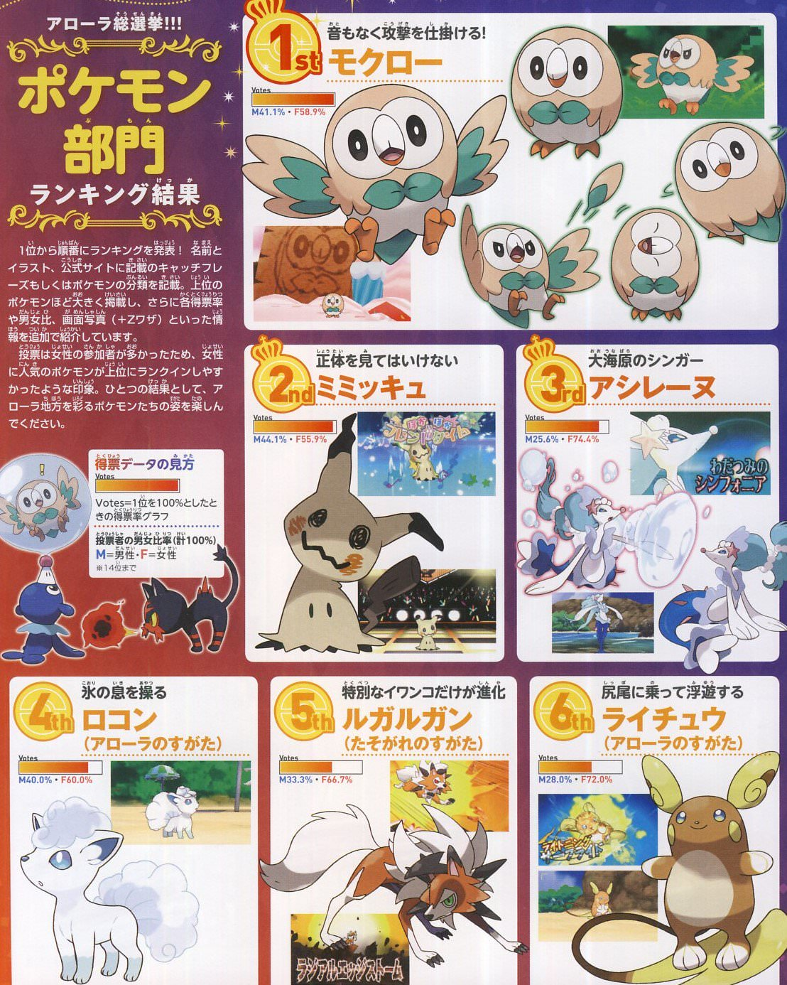 official nintendo dream popularity