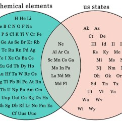 Periodic Elements Diagram 6 Pin Switch Wiring Things You Contemplate In The Shower If Have A Table Chemical Us States H He Li Bebcnofna Ak Az Mg Si Psci K Ti V
