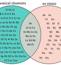 chemical elements us states h he li bebcnofna ak az mg si psci k ti v [ 1280 x 838 Pixel ]