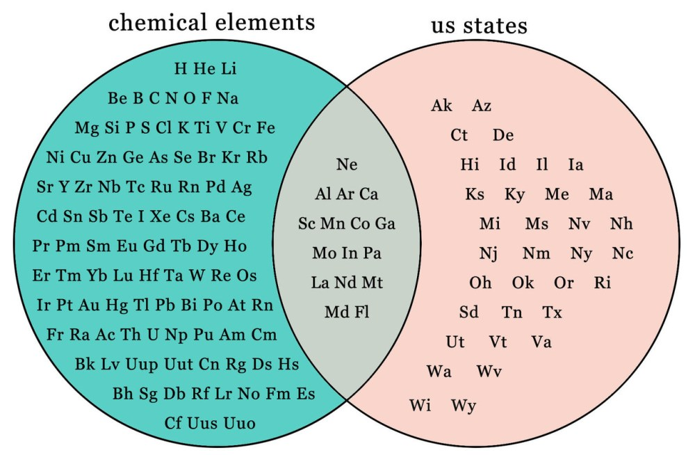 medium resolution of chemical elements us states h he li bebcnofna ak az mg si psci k ti v